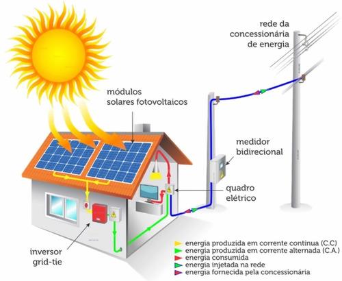 Sistema Solar On-Grid: Entenda como funciona a geração de energia ligada a rede elétrica!